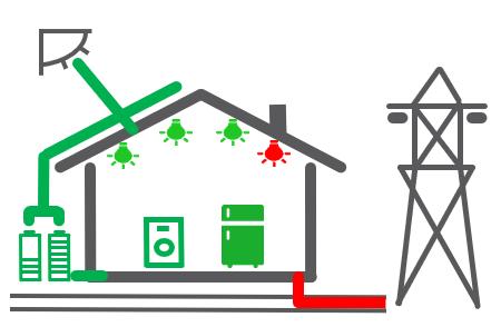 Autoconsommation électrique et stockage