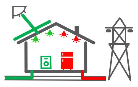 Autoconsommation photovoltaïque et vente surplus
