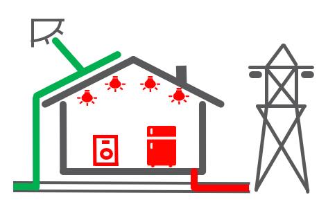 La vente totale d'électricité photovoltaïque